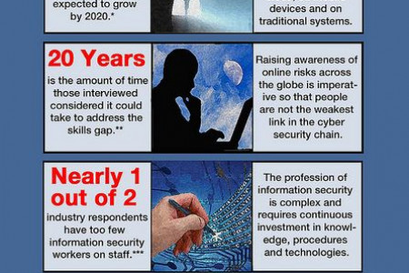 Bridging the Cyber Security Skills Gap Infographic