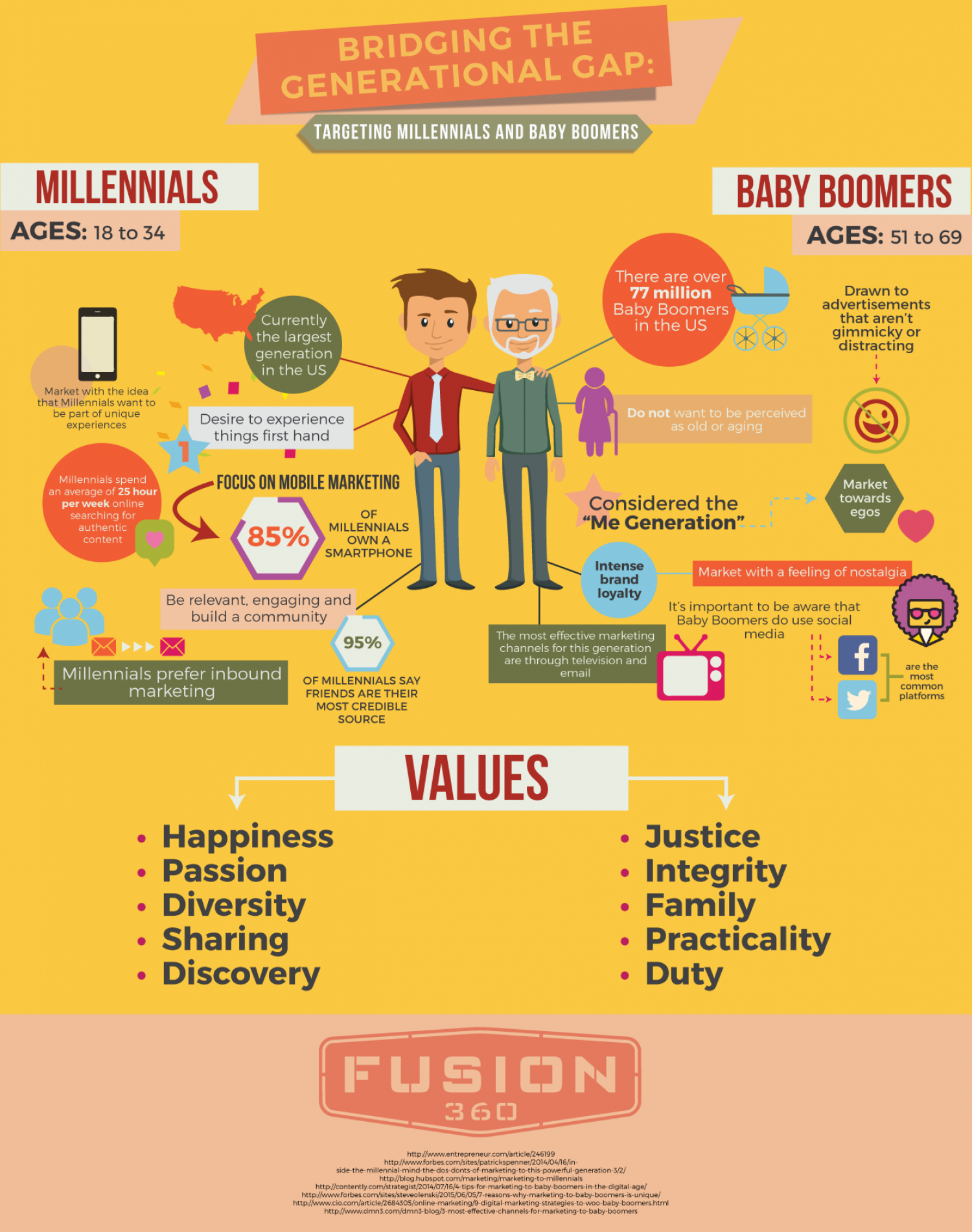 Bridging the Generational Gap: Targeting Millennials and Baby Boomers Infographic