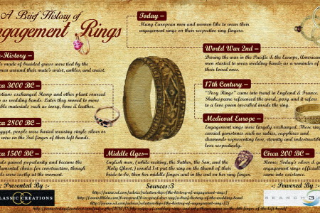 Brief History of Engagement Rings – Infographic Infographic