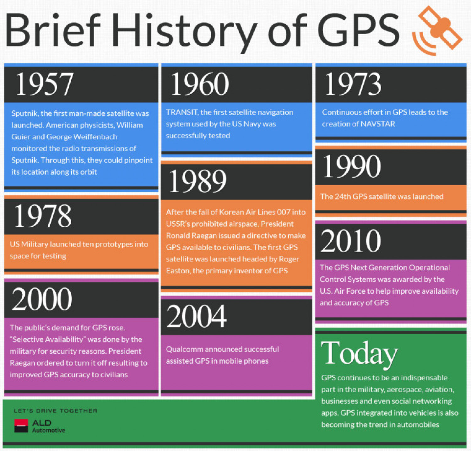 How To Design A Kitchen Brief History Of Gps Visual Ly