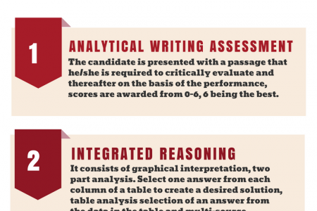 Brief Introduction About GMAT Coaching Infographic