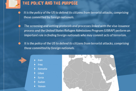 Briefly Know About Executive Order & Policy In USA  Infographic