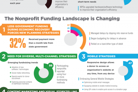 Brighter Strategies For Nonprofits Infographic