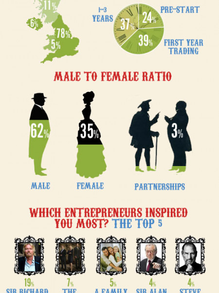 Britain's biggest small business competition: The results analysed Infographic
