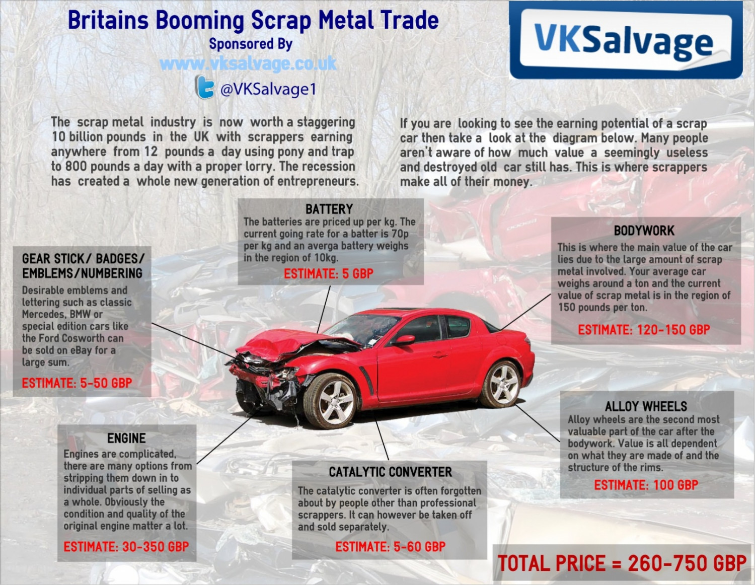 Britains Booming Scrap Metal Trade | Visual.ly