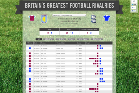Britain's greatest football rivalries Infographic