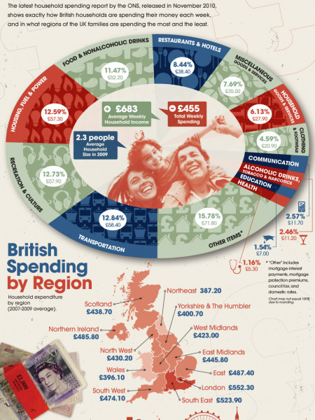 British buying power Infographic