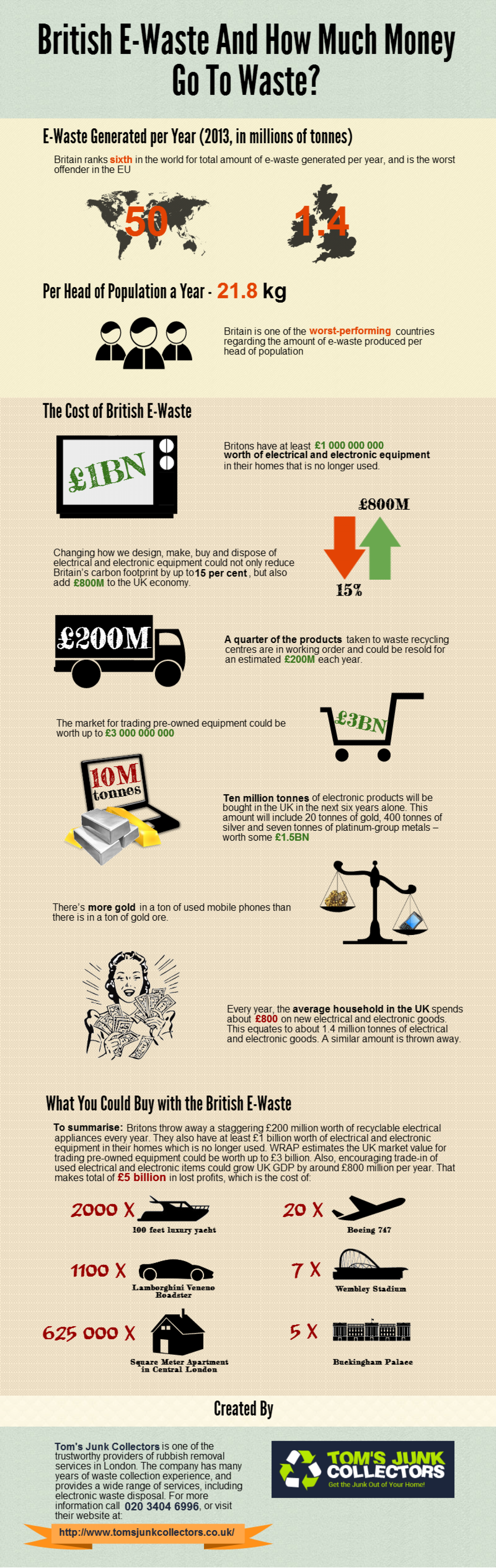 British E-Waste And How Much Money Go To Waste? Infographic