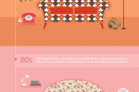 British Homes Through the Ages Infographic