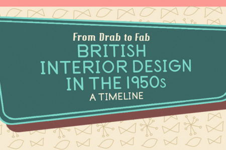 British Interior Design in the 1950s Infographic