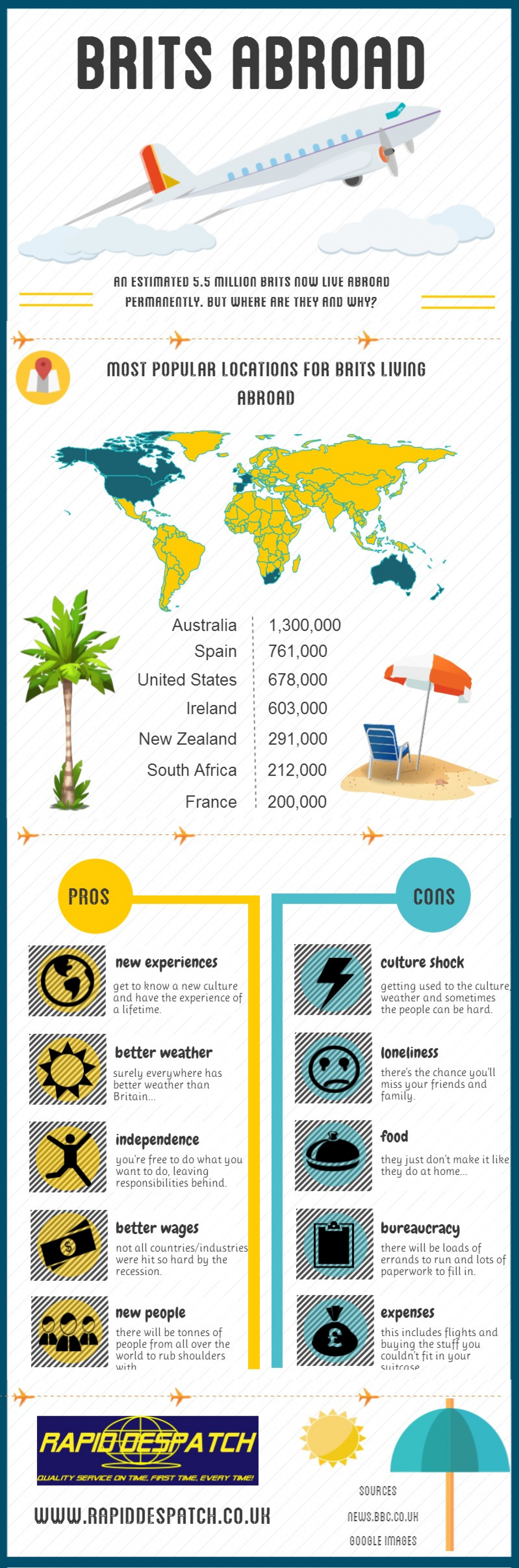 Brits Abroad Infographic