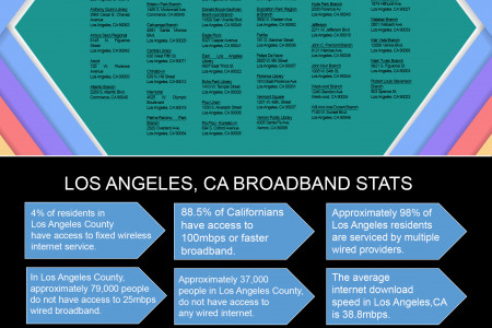 Broadband Internet Services in Los Angeles, CA Infographic