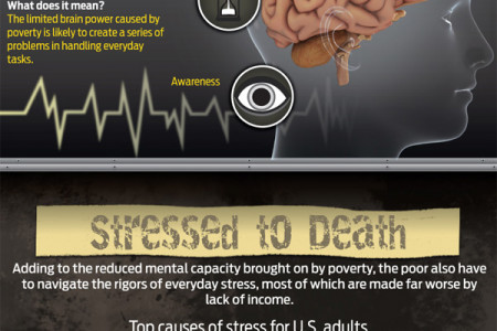 Broke and Broken? The Psychological Effects of Poverty Infographic