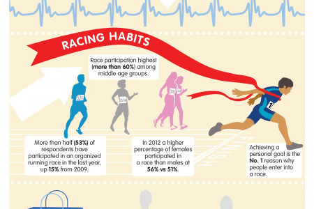 Brooks National Running Day – Running Trends 2013  Infographic