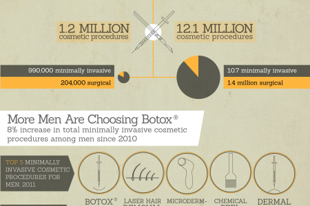 Brotox: Gentlemen, put your best face forward! Infographic