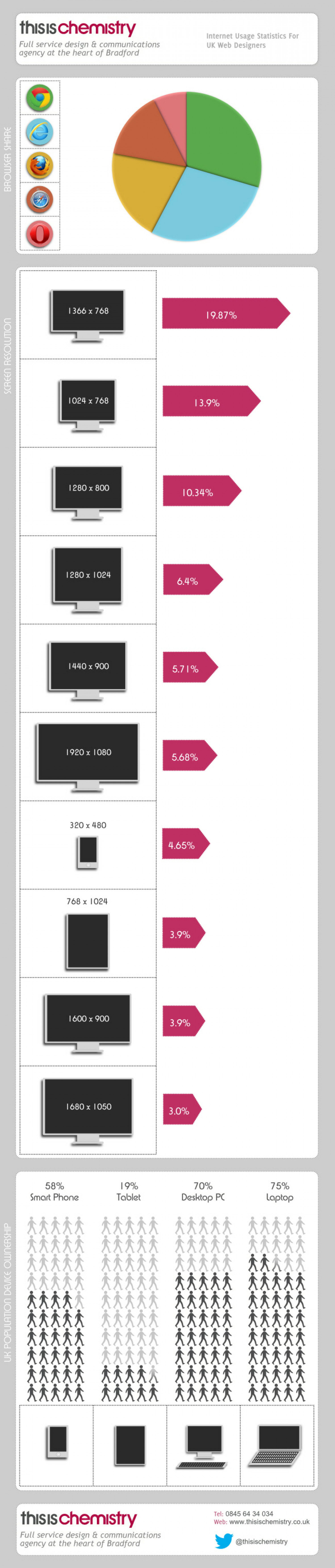 Browser And Resolution Statistics For Web Designers Infographic