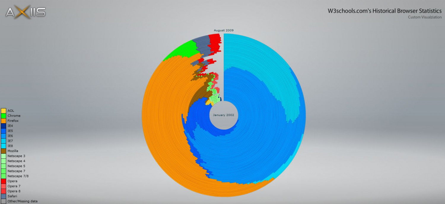 Browser Statistics 2002-2009 Infographic