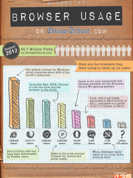 Browser Usage on Chicago Tribune Infographic