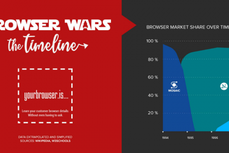 Browser Wars: The Timeline Infographic