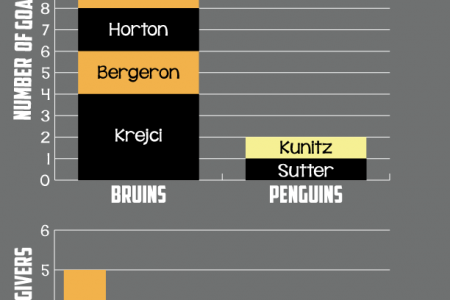 Bruins-Penguins Eastern Conference Finals Series Infographic