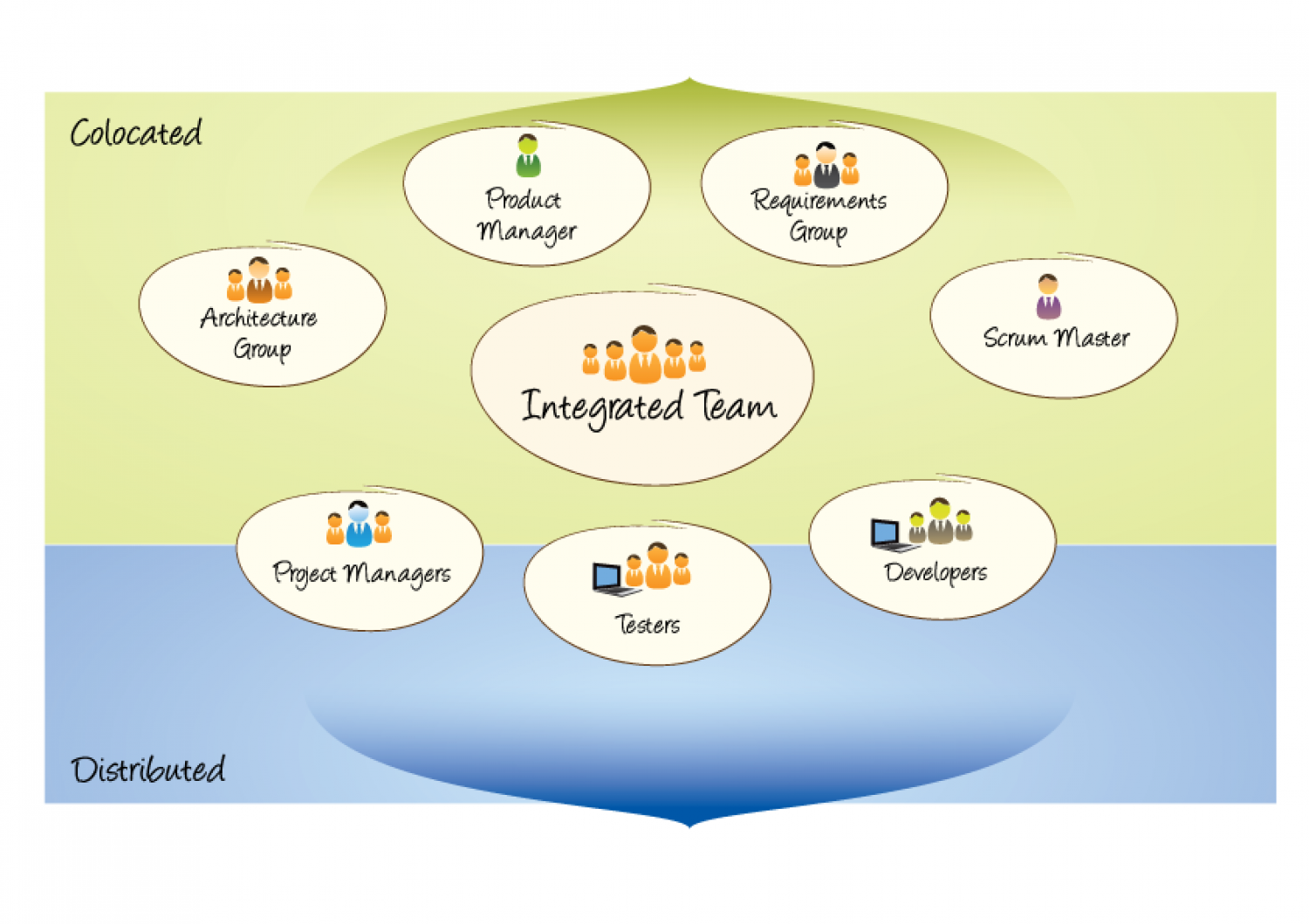 BSI's Agile Team Distribution Infographic
