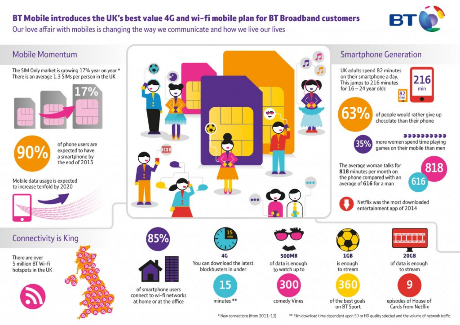 BT 4G and wi-fi Plan for BT Broadband Customers Infographic