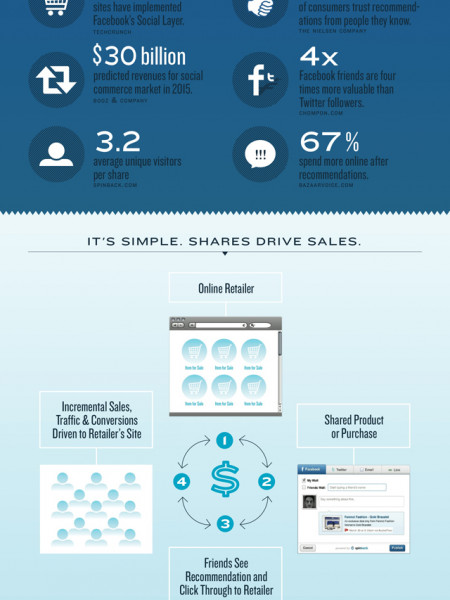 Buddy Media Acquires Social Commerce Platform Spinback Infographic