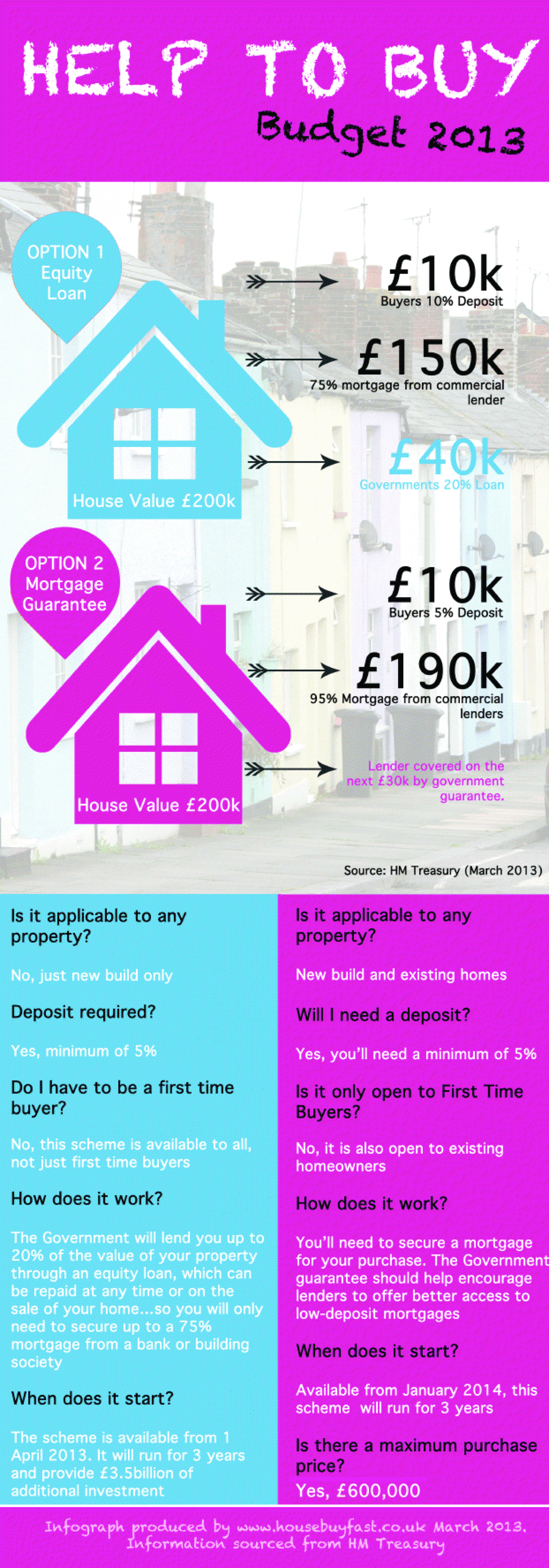 Budget 2013: Help To Buy Infographic