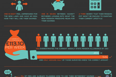 Budget2015: Pension Tension Infographic