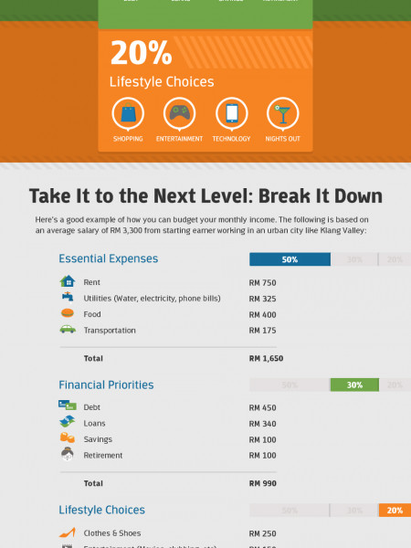 Budgeting 101 for Millennials by CompareHero.my Infographic