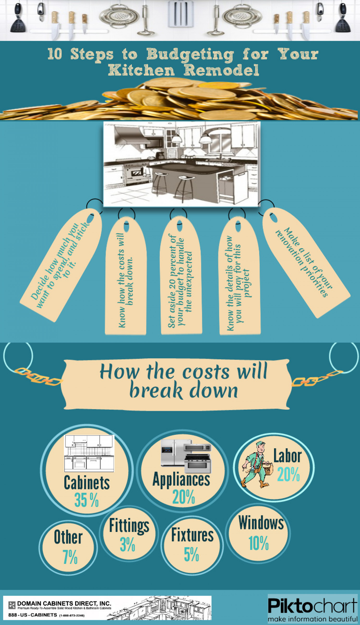 10 Steps Budgeting for Your Kitchen Remodel | Visual.ly