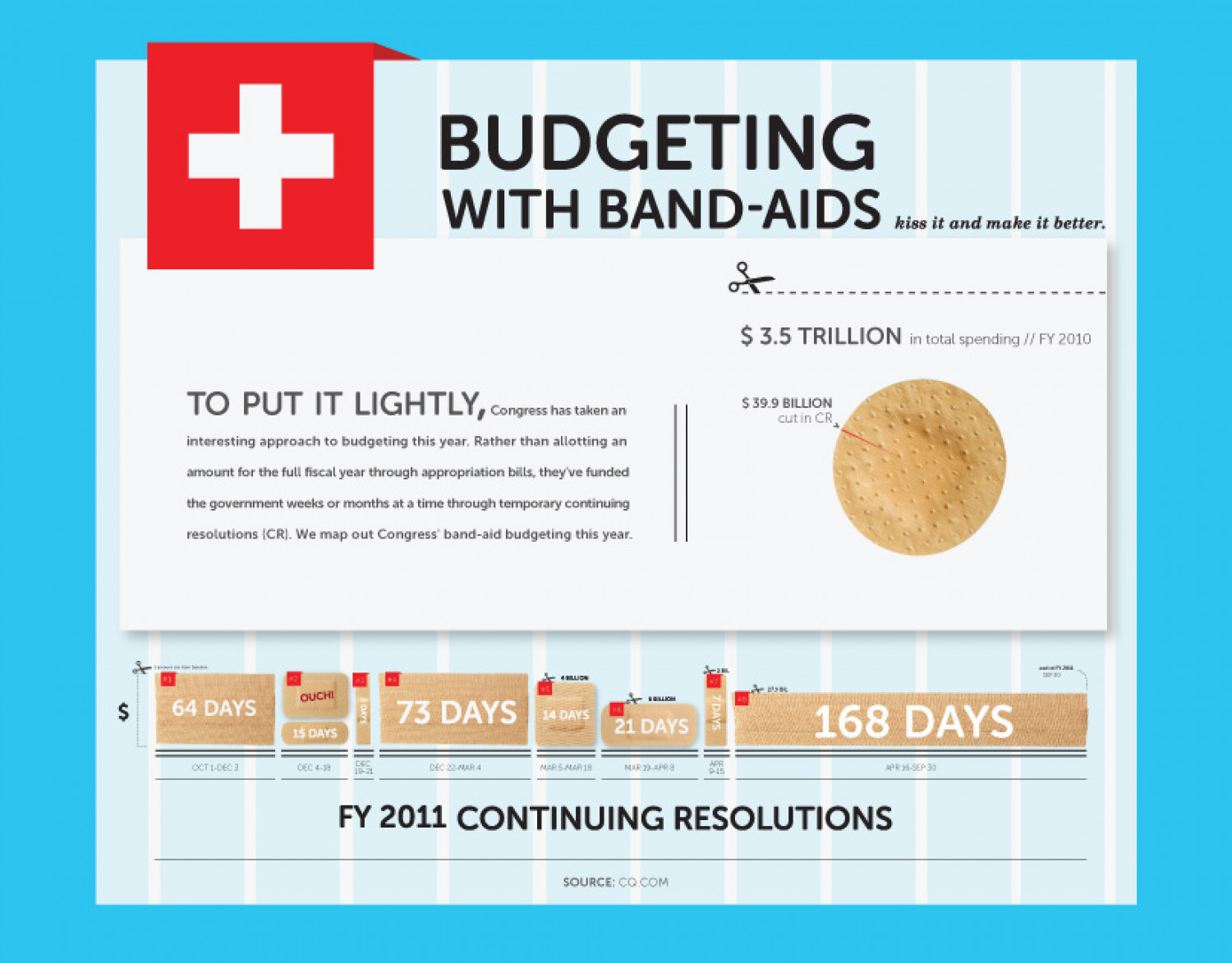 Budgeting with Bandaids Infographic
