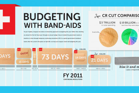 Budgeting with Band-Aids Infographic