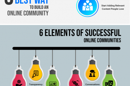 Build an Online Community and Increase Your Brand Infographic