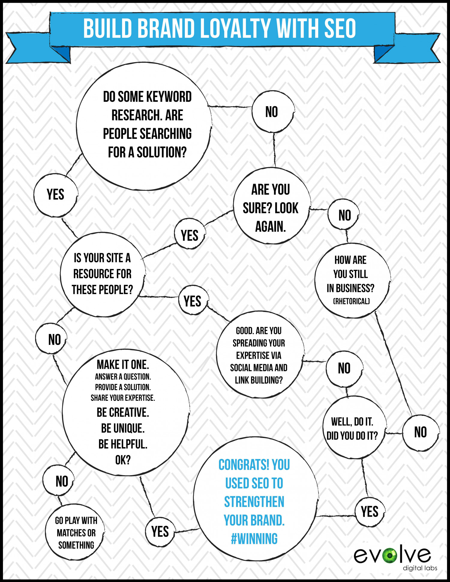 Build brand loyalty with SEO Infographic