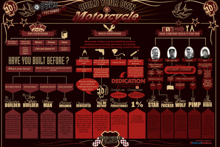 Build Your Own Motorcycle Infographic