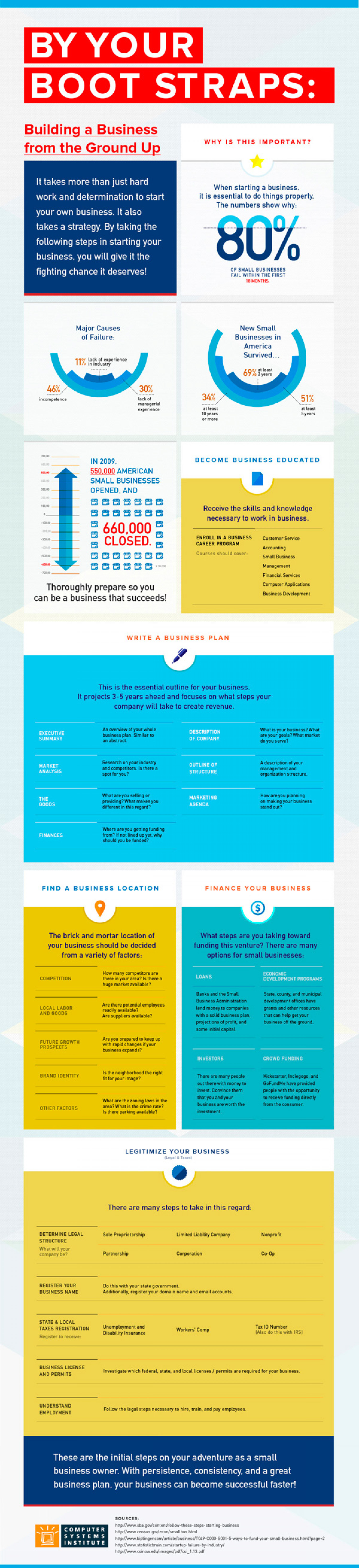 By Your Boot Straps: Building a Business From the Ground Up Infographic