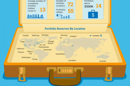 Building A Case For Investing In Startups Infographic