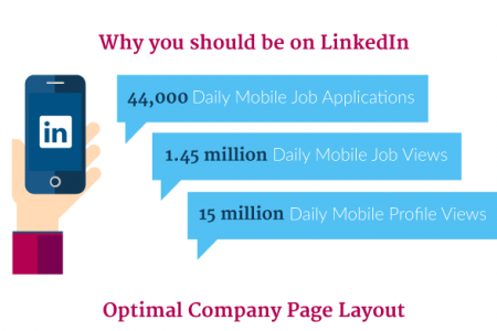 Building a LinkedIn Profile: Tips, Optimisation, Checklist for Perfect Profiles Infographic