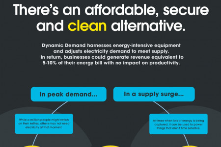 Building a new energy economy Infographic