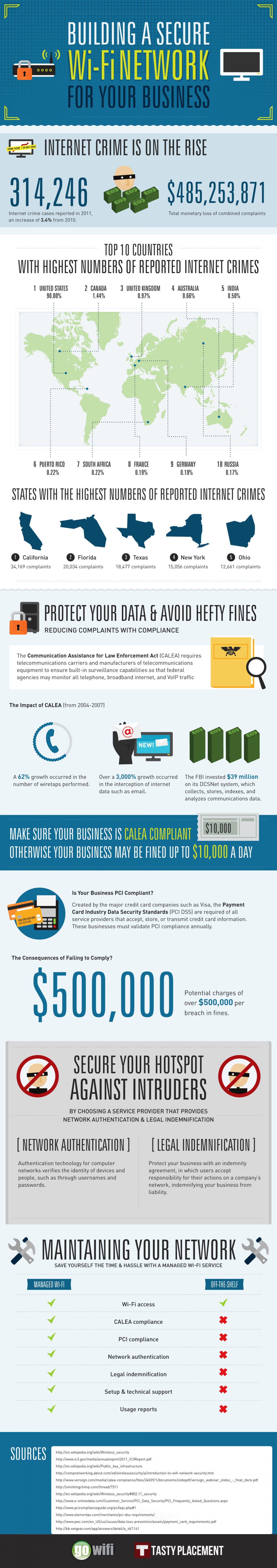 Building A Secure Wi-Fi Network For Your Business Infographic