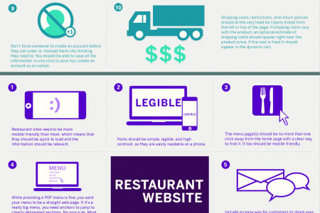 Building a Successful Website Infographic