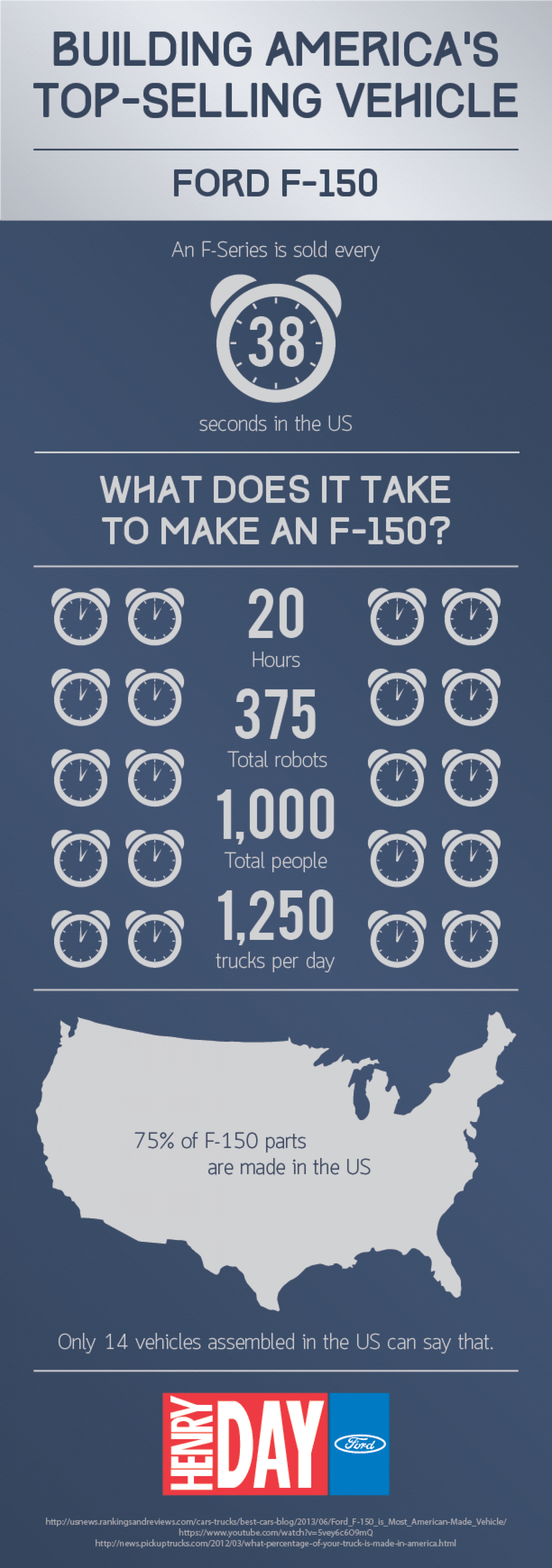 Building an F-150 Infographic