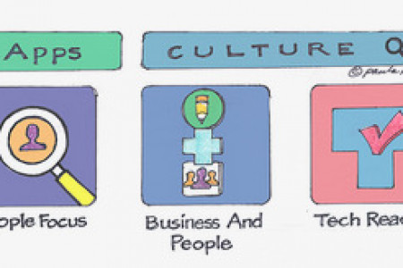 Building Authentic Company Culture – Is There an App for That? Infographic