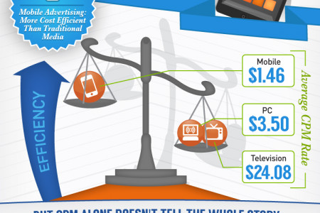Building Brand With Mobile App Engagement Infographic