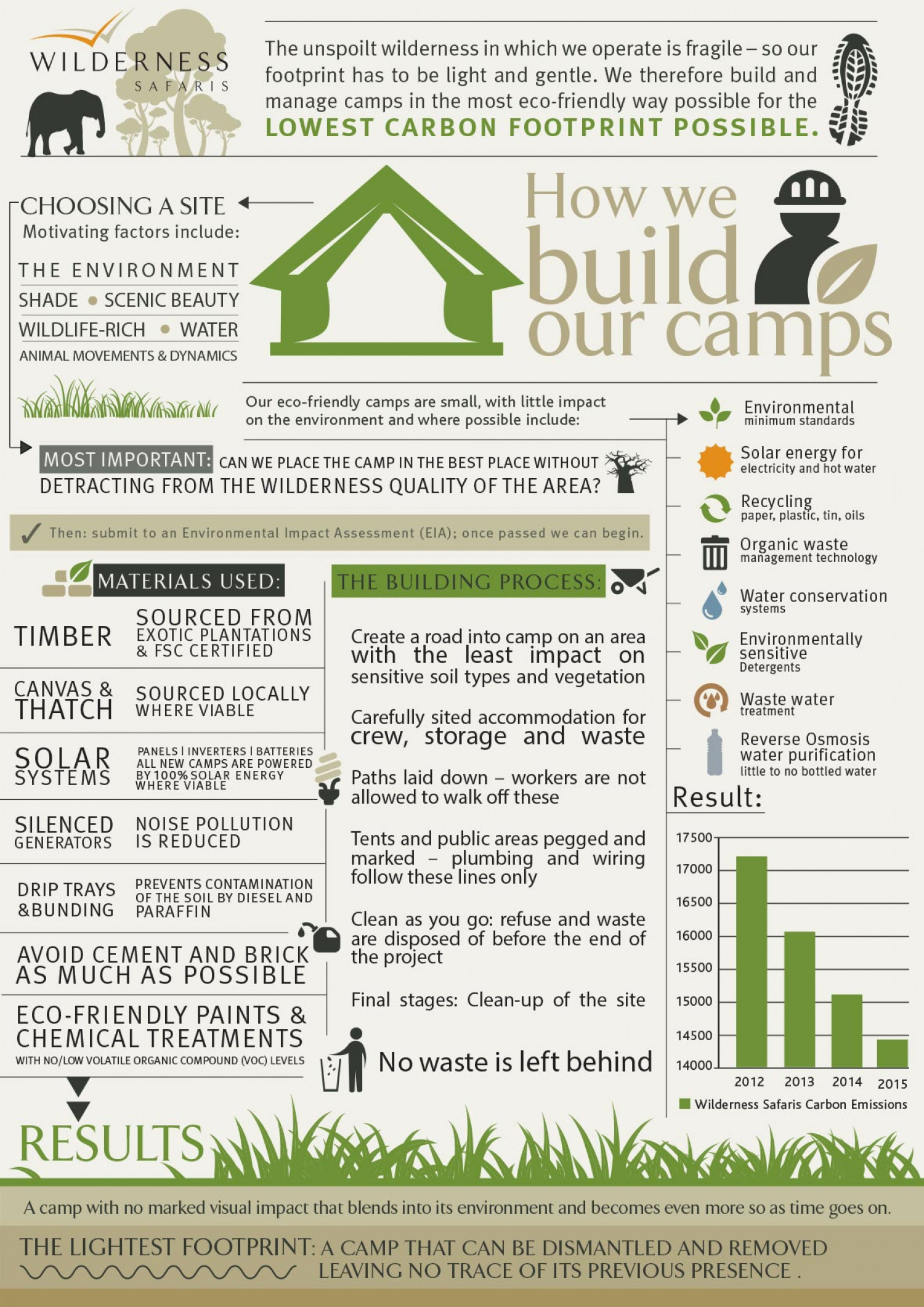 Building camps in africa with a low carbon footprint Infographic