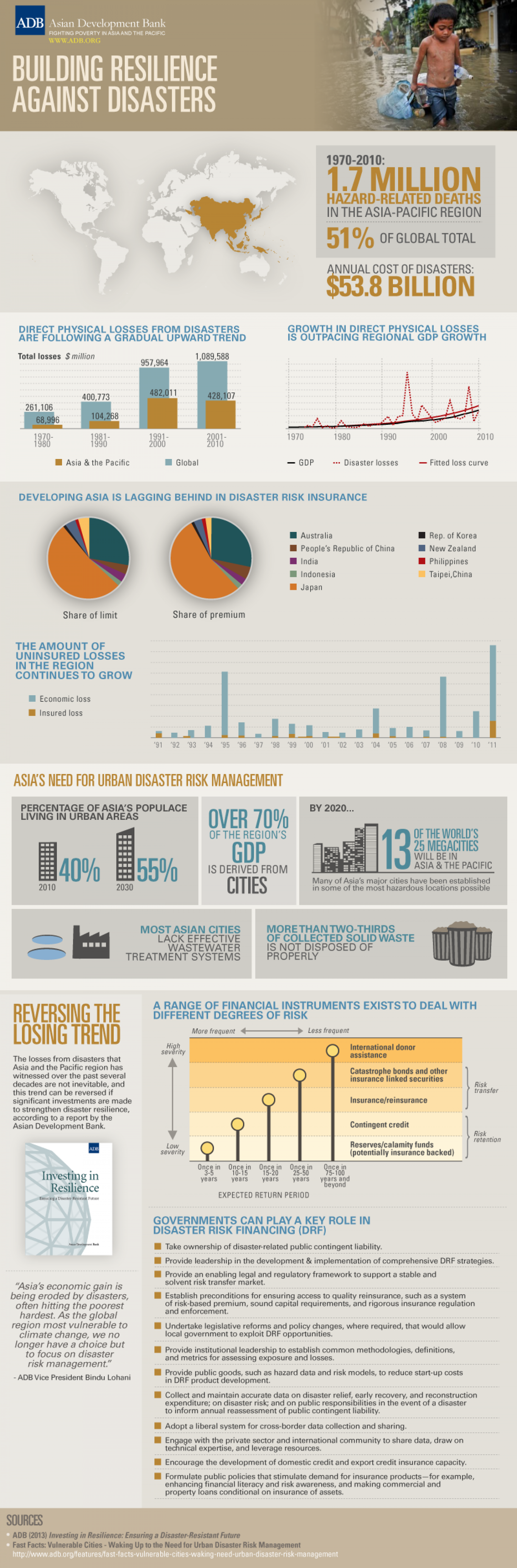 Building Resilience against Natural Disasters Infographic