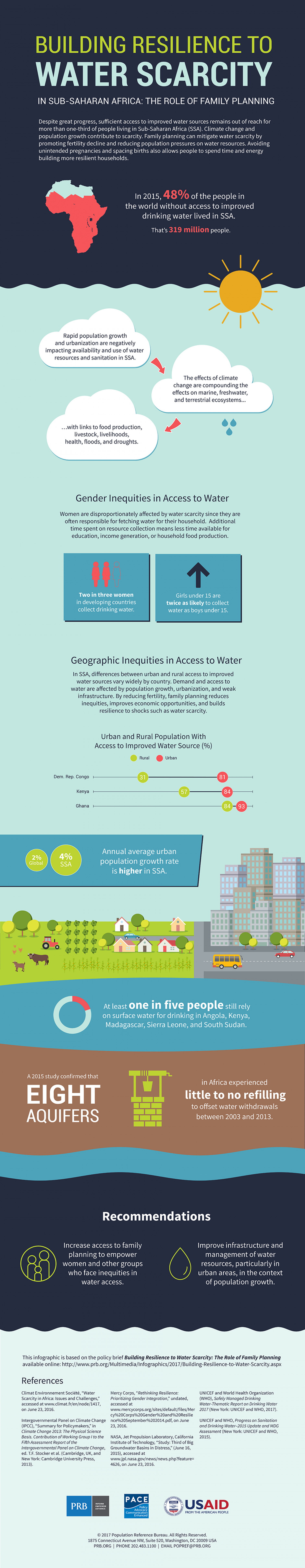 Building Resilience to Water Scarcity in Sub-Saharan Africa: The Role of Family Planning Infographic
