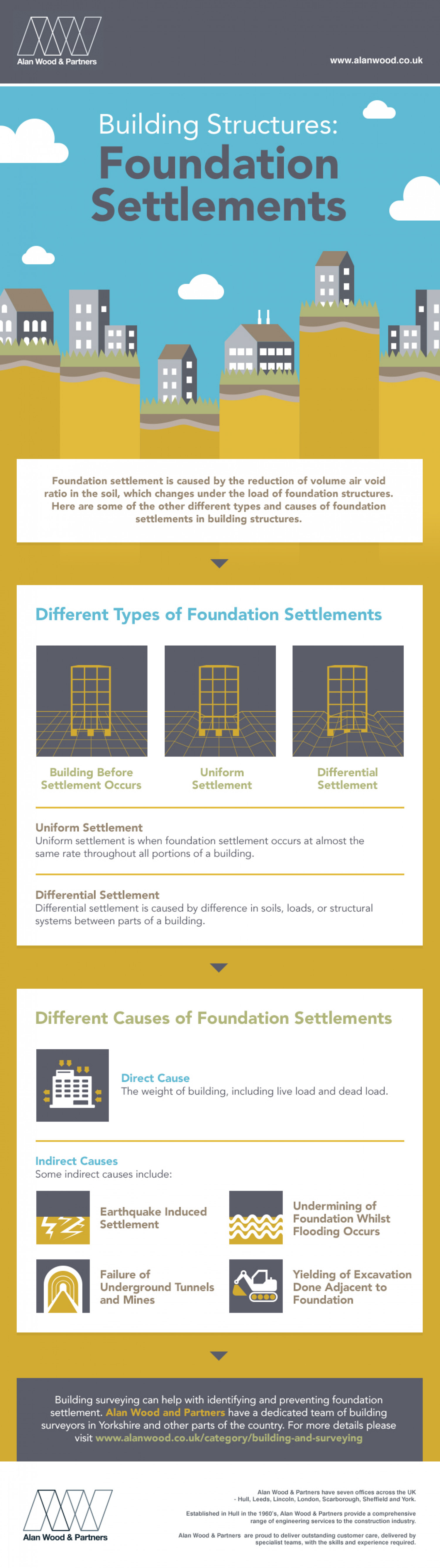 Building Structures: Foundation Settlements Infographic