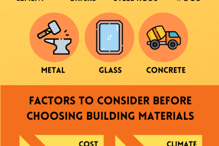 Building Supplies – A Small User Guide Infographic